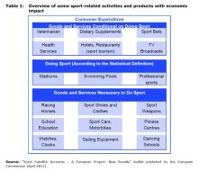 Table 1: Overview of some sport-related activities and products with economic impact