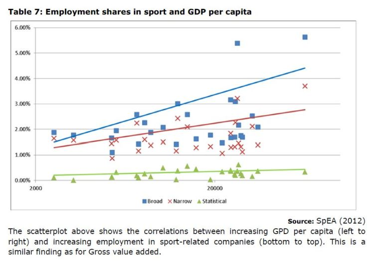 Table 7: Employment shares in sport and GDP per capita