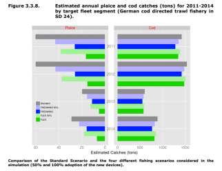 FIGURE 3.3.8: Estimated annual plaice and cod catches (tons) for 2011-2014 by target fleet segment (German cod directed trawl fishery in SD 24)