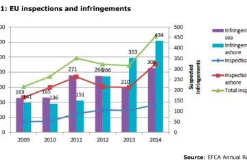 Figure 1: EU inspections and infringements