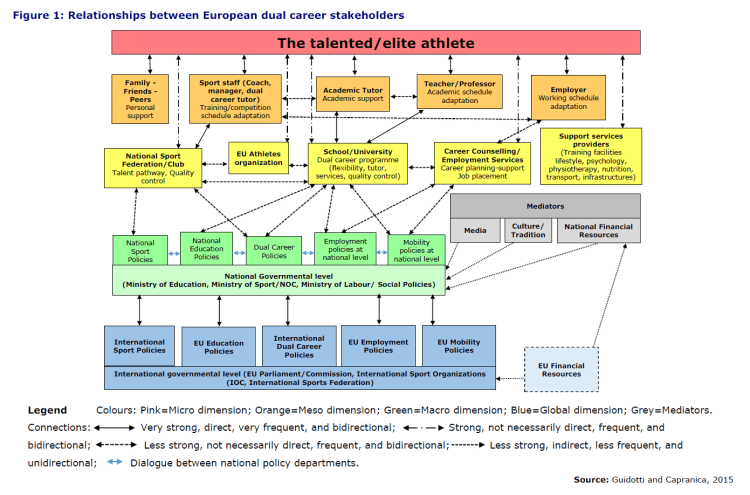 Figure 1: Relationships between European dual career stakeholders