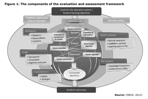 Figure 1: The components of the evaluation and assessment framework
