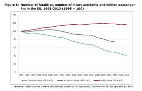 Figure 5: Number of fatalities, number of injury accidents and million passengerkm in the EU, 1995-2013 (1995 = 100)