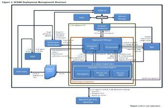 Figure 1: SESAR Deployment Management Structure