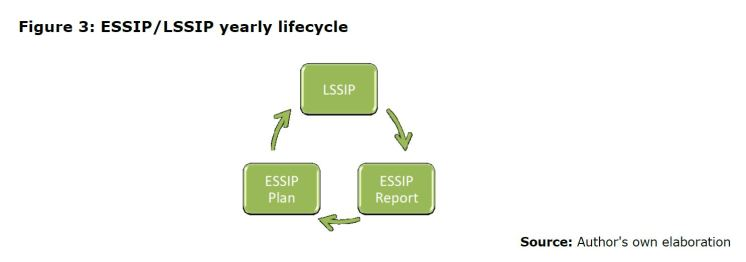 Figure 3: ESSIP/LSSIP yearly lifecycle