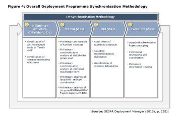Figure 4: Overall Deployment Programme Synchronisation Methodology
