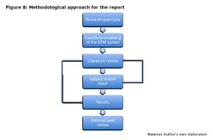 Figure 8: Methodological approach for the report