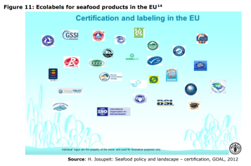 Figure 11: Ecolabels for seafood products in the EU