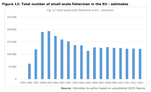 Figure 12: Total number of small-scale fishermen in the EU - estimates