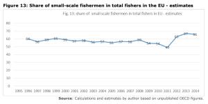 Figure 13: Share of small-scale fishermen in total fishers in the EU - estimates