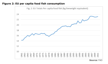 Figure 2: EU per capita food fish consumption