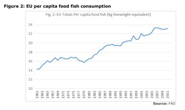 Figure 2: EU per capita food fish consumption