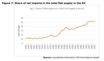 Figure 7: Share of net imports in the total fish supply in the EU