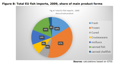 Figure 8: Total EU fish imports, 2009, share of main product forms