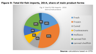 Figure 9: Total EU fish imports, 2014, share of main product forms