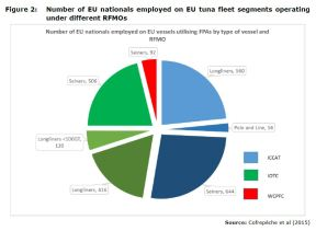 Figure 2: Number of EU nationals employed on EU tuna fleet segments operating under different RFMOs