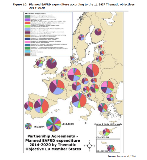 Figure 10: Planned EAFRD expenditure according to the 11 ESIF Thematic objectives, 2014-2020