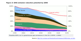 Figure 3: GHG emission reduction potential by 2050
