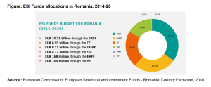 Figure: ESI Funds allocations in Romania, 2014-20