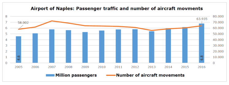 Airport of Naples: Passenger traffic and number of aircraft movments