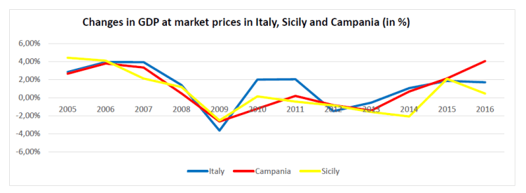 Changes in GDP at market prices in Italy, Sicily and Campania (in %)