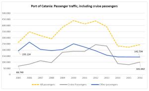 Port of Catania: Passenger traffic, including cruise passengers