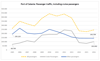 Port of Catania: Passenger traffic, including cruise passengers