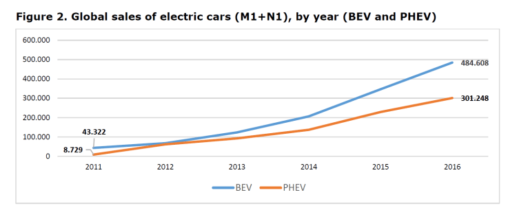 Figure 2. Global sales of electric cars (M1+N1), by year (BEV and PHEV)