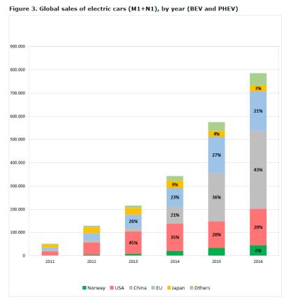 Figure 3. Global sales of electric cars (M1+N1), by year (BEV and PHEV)