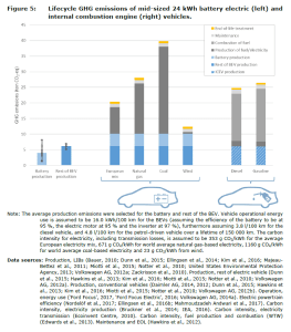 Figure 5: Lifecycle GHG emissions of mid-sized 24 kWh battery electric (left) and internal combustion engine (right) vehicles.