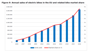 Figure 9: Annual sales of electric bikes in the EU and related bike market share