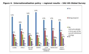 Figure 4: Internationalisation policy – regional results – IAU 4th Global Survey