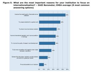 Figure 5: What are the most important reasons for your institution to focus on internationalisation? – EAIE Barometer; EHEA average (8 most common answering options)