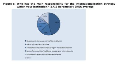 Figure 6: Who has the main responsibility for the internationalisation strategy within your institution? (EAIE Barometer) EHEA average