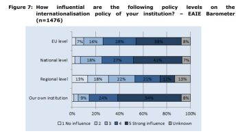 Figure 7: How influential are the following policy levels on the internationalisation policy of your institution? – EAIE Barometer (n=1476)