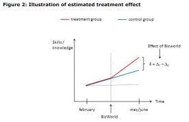 Figure 2: Illustration of estimated treatment effect