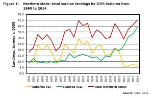 Figure 1: Northern stock: total sardine landings by ICES Subarea from 1990 to 2014