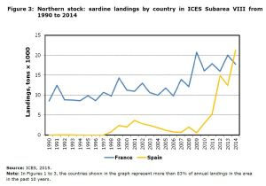 Figure 3: Northern stock: sardine landings by country in ICES Subarea VIII from 1990 to 2014