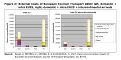 Figure 2: External Costs of European Tourism Transport 2000: left, domestic + intra EU25, right, domestic + intra EU25 + intercontinental arrivals