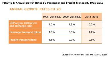 FIGURE 1: Annual growth Rates EU Passenger and Freight Transport, 1995-2013