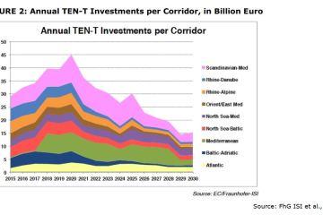 FIGURE 2: Annual TEN-T Investments per Corridor, in Billion Euro
