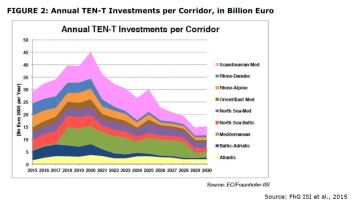 FIGURE 2: Annual TEN-T Investments per Corridor, in Billion Euro