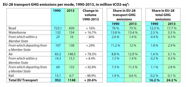 EU-28 transport GHG emissions per mode, 1990-2013, in million tCO2-eq4: