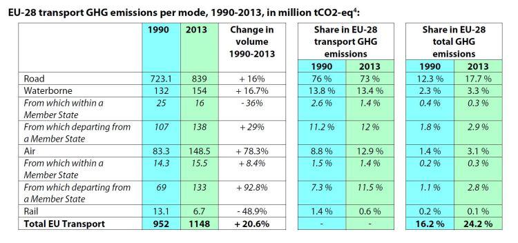 EU-28 transport GHG emissions per mode, 1990-2013, in million tCO2-eq4: