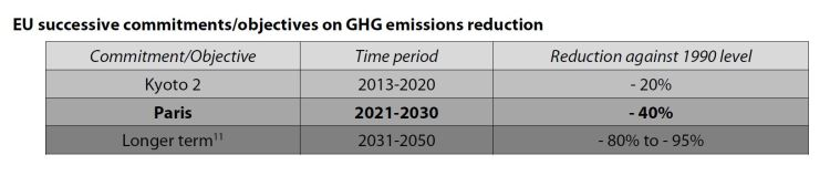 EU successive commitments/objectives on GHG emissions reduction