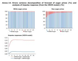 Annex 14: Errors variance decomposition of forecast of sugar prices (%) and analysis of impulse response (from the VECM model) (%)