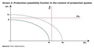 Annex 2: Production possibility frontier in the context of production quotas