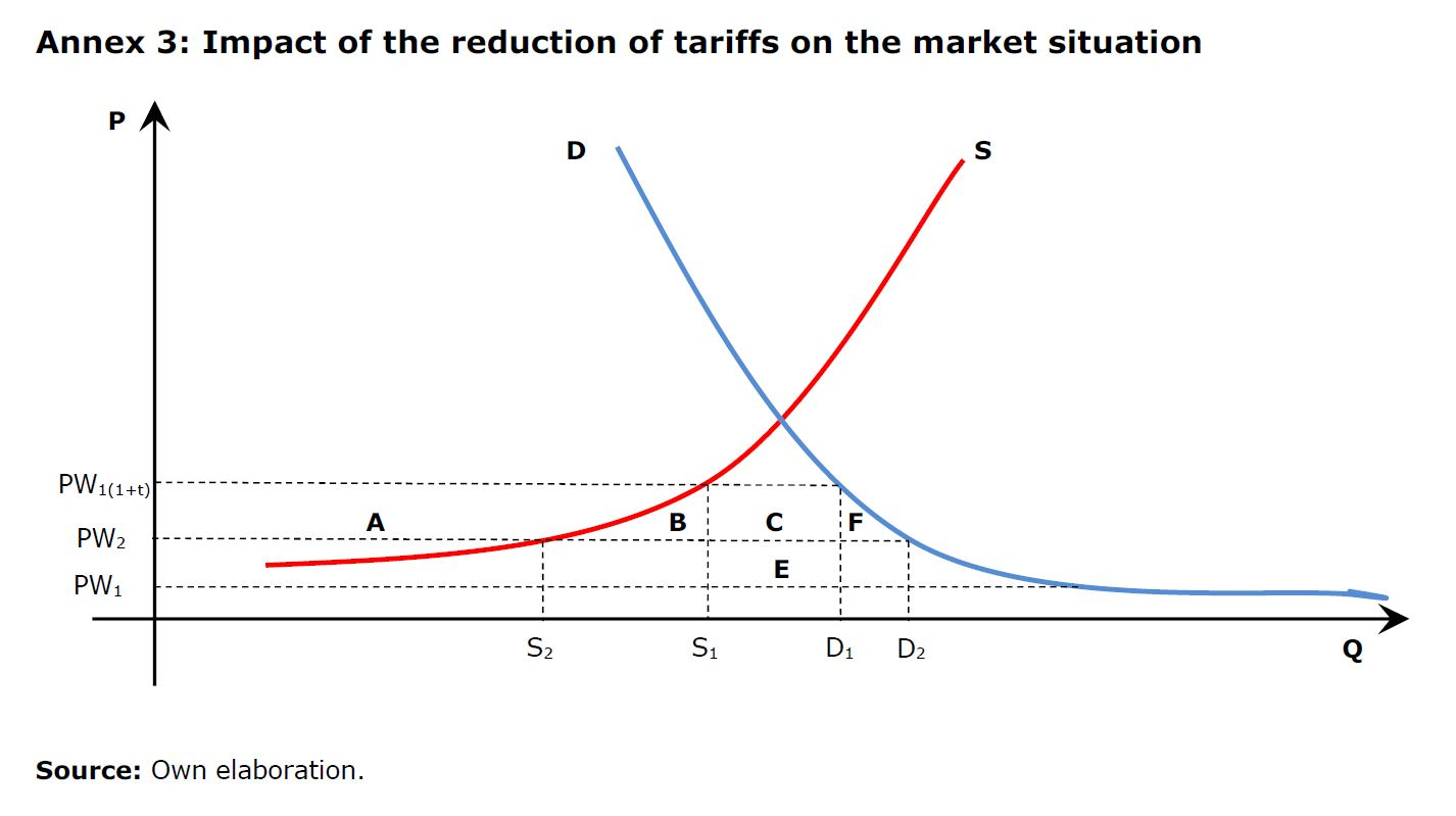 Annex 3: Impact of the reduction of tariffs on the market situation