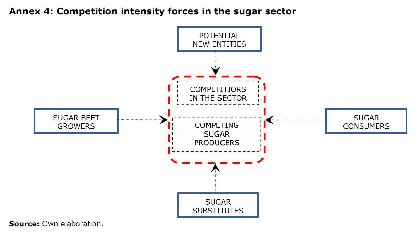 Annex 4: Competition intensity forces in the sugar sector