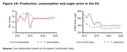 Figure 10: Production, consumption and sugar price in the EU